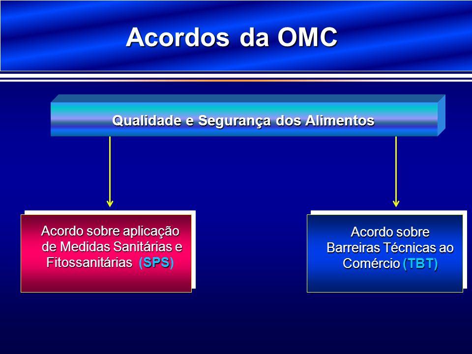 Acordos da OMC Qualidade e Segurança dos Alimentos Acordo sobre Barreiras Técnicas ao Comércio(TBT) Acordo sobre Barreiras Técnicas ao Comércio (TBT)