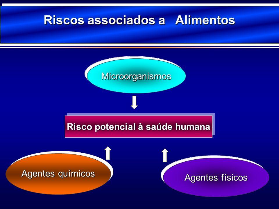 MicroorganismosMicroorganismos Agentes químicos Agentes físicos Risco potencial à saúde humana Riscos associados a Alimentos