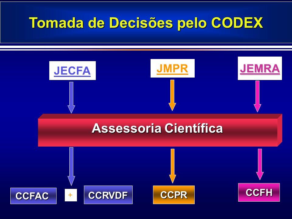 Tomada de Decisões pelo CODEX CCFAC CCRVDF CCRVDF Assessoria Científica JECFA JMPR JEMRA + CCPR CCPR CCFH CCFH