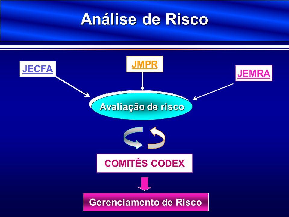 Análise de Risco Avaliação de risco JECFA JMPR JEMRA COMITÊS CODEX Gerenciamento de Risco