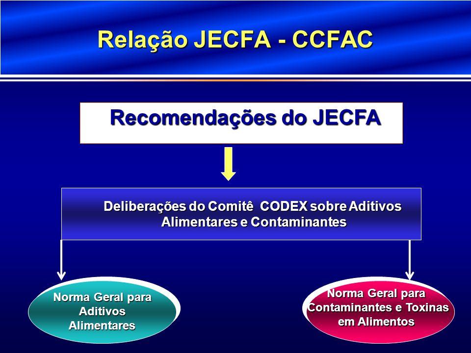 Relação JECFA - CCFAC Deliberações do Comitê CODEX sobre Aditivos Alimentares e Contaminantes Alimentares e Contaminantes Norma Geral para AditivosAli
