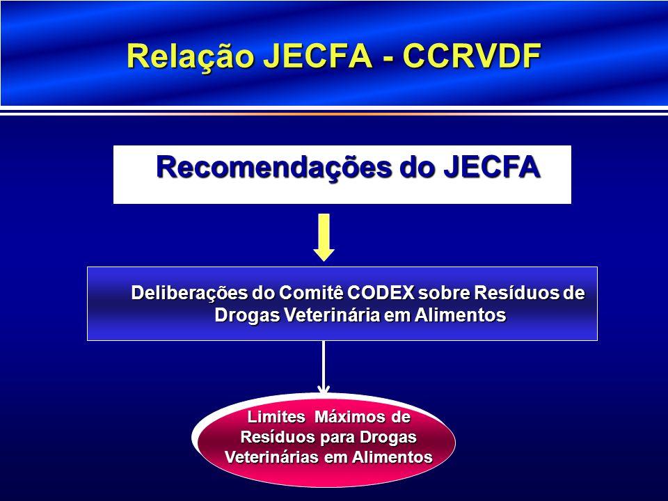 Relação JECFA - CCRVDF Deliberações do Comitê CODEX sobre Resíduos de Drogas Veterinária em Alimentos Drogas Veterinária em Alimentos Limites Máximos