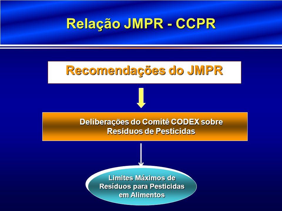 Relação JMPR - CCPR Deliberações do Comitê CODEX sobre Resíduos de Pesticidas Recomendações do JMPR Limites Máximos de Resíduos para Pesticidas em Ali
