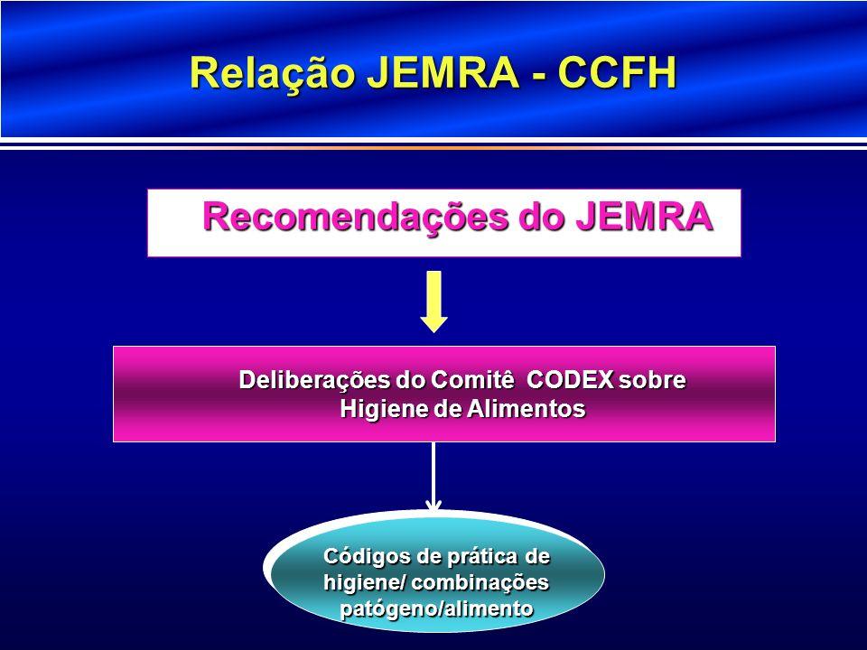 Relação JEMRA - CCFH Deliberações do Comitê CODEX sobre Higiene de Alimentos Recomendações do JEMRA Códigos de prática de higiene/ combinações patógen