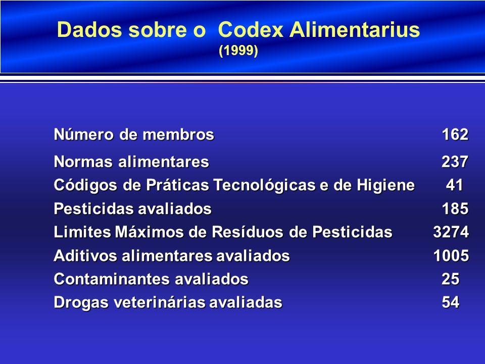 Dados sobre o Codex Alimentarius (1999). Número de membros162 Normas alimentares 237 Códigos de Práticas Tecnológicas e de Higiene 41 Pesticidas avali