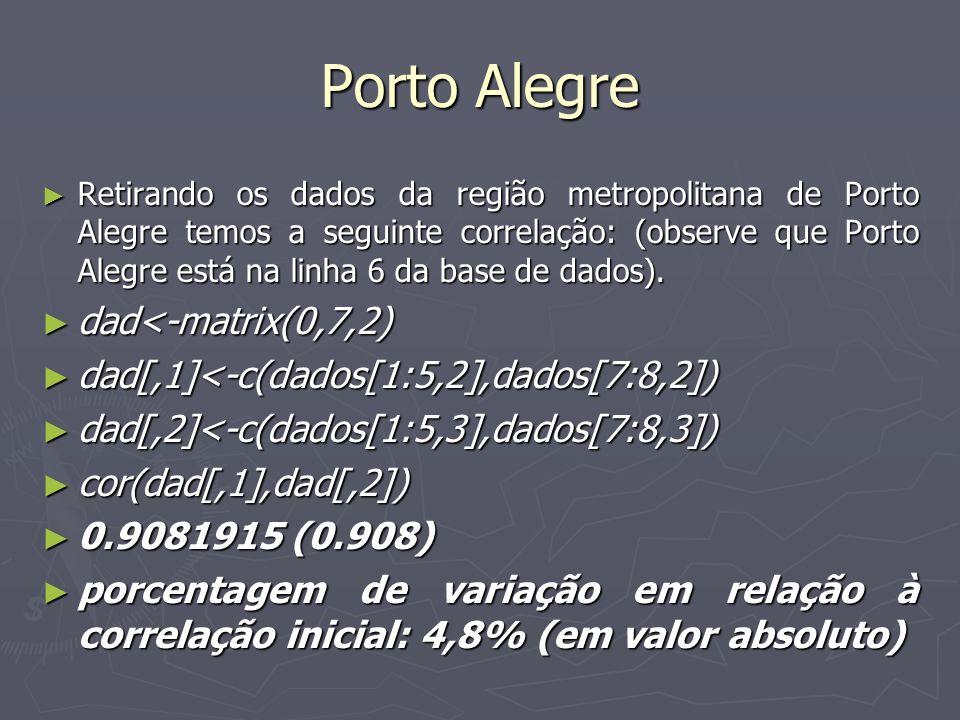 Porto Alegre Retirando os dados da região metropolitana de Porto Alegre temos a seguinte correlação: (observe que Porto Alegre está na linha 6 da base