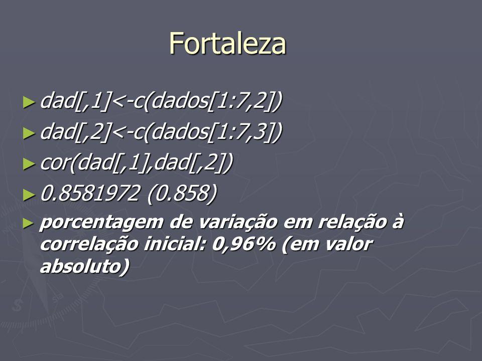 Fortaleza dad[,1]<-c(dados[1:7,2]) dad[,1]<-c(dados[1:7,2]) dad[,2]<-c(dados[1:7,3]) dad[,2]<-c(dados[1:7,3]) cor(dad[,1],dad[,2]) cor(dad[,1],dad[,2]) 0.8581972 (0.858) 0.8581972 (0.858) porcentagem de variação em relação à correlação inicial: 0,96% (em valor absoluto) porcentagem de variação em relação à correlação inicial: 0,96% (em valor absoluto)