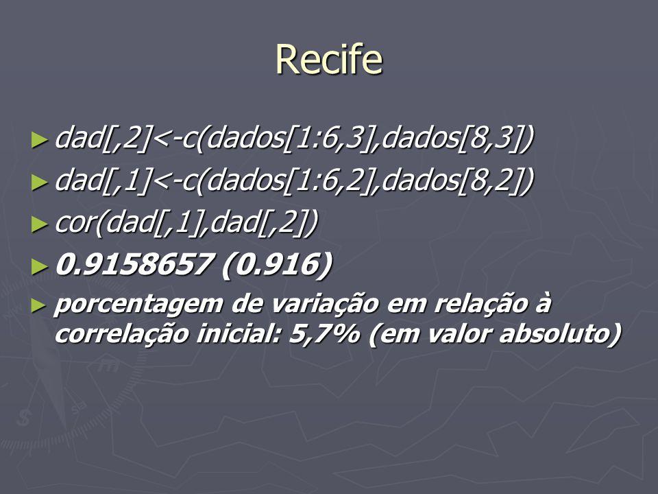 Recife dad[,2]<-c(dados[1:6,3],dados[8,3]) dad[,2]<-c(dados[1:6,3],dados[8,3]) dad[,1]<-c(dados[1:6,2],dados[8,2]) dad[,1]<-c(dados[1:6,2],dados[8,2]) cor(dad[,1],dad[,2]) cor(dad[,1],dad[,2]) 0.9158657 (0.916) 0.9158657 (0.916) porcentagem de variação em relação à correlação inicial: 5,7% (em valor absoluto) porcentagem de variação em relação à correlação inicial: 5,7% (em valor absoluto)