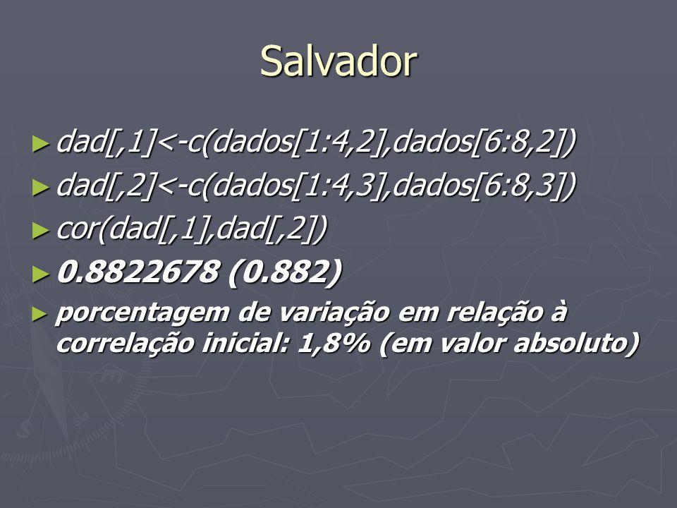 Salvador dad[,1]<-c(dados[1:4,2],dados[6:8,2]) dad[,1]<-c(dados[1:4,2],dados[6:8,2]) dad[,2]<-c(dados[1:4,3],dados[6:8,3]) dad[,2]<-c(dados[1:4,3],dados[6:8,3]) cor(dad[,1],dad[,2]) cor(dad[,1],dad[,2]) 0.8822678 (0.882) 0.8822678 (0.882) porcentagem de variação em relação à correlação inicial: 1,8% (em valor absoluto) porcentagem de variação em relação à correlação inicial: 1,8% (em valor absoluto)