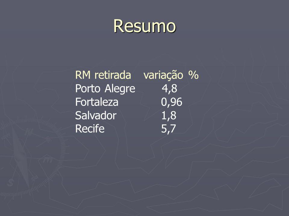 Resumo RM retirada variação % Porto Alegre4,8 Fortaleza 0,96 Salvador 1,8 Recife 5,7