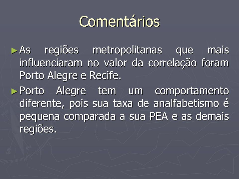 Comentários As regiões metropolitanas que mais influenciaram no valor da correlação foram Porto Alegre e Recife. As regiões metropolitanas que mais in