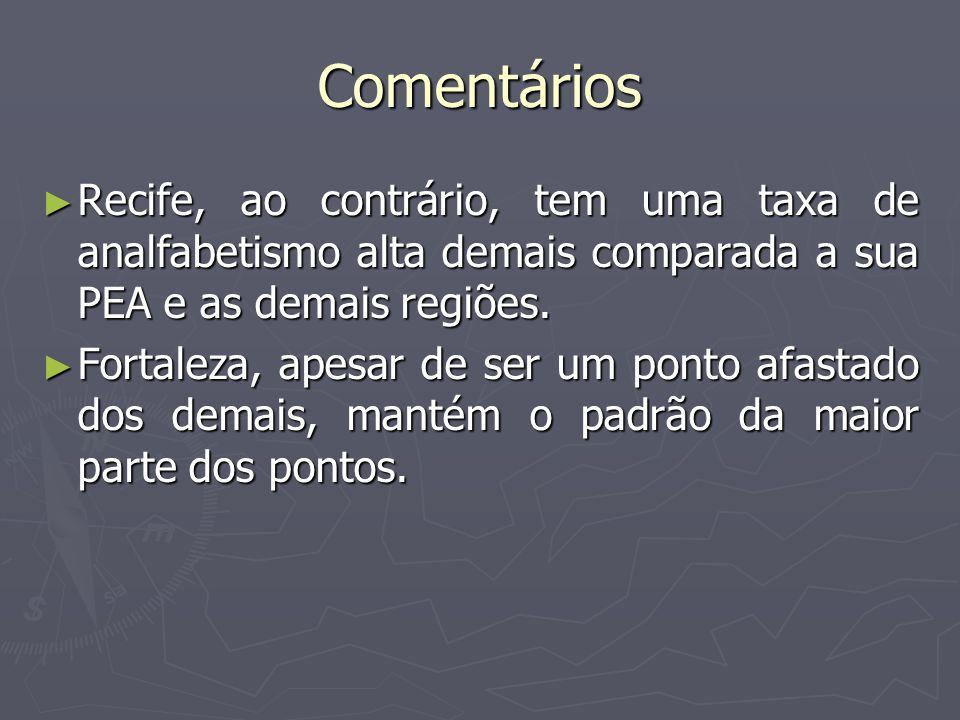Comentários Recife, ao contrário, tem uma taxa de analfabetismo alta demais comparada a sua PEA e as demais regiões. Recife, ao contrário, tem uma tax