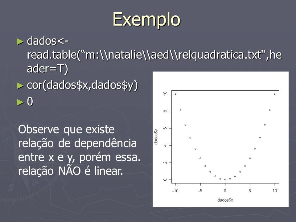 Exemplo dados<- read.table(m:\\natalie\\aed\\relquadratica.txt ,he ader=T) dados<- read.table(m:\\natalie\\aed\\relquadratica.txt ,he ader=T) cor(dados$x,dados$y) cor(dados$x,dados$y) 0 Observe que existe relação de dependência entre x e y, porém essa.