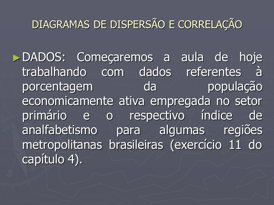 DIAGRAMAS DE DISPERSÃO E CORRELAÇÃO DADOS: Começaremos a aula de hoje trabalhando com dados referentes à porcentagem da população economicamente ativa empregada no setor primário e o respectivo índice de analfabetismo para algumas regiões metropolitanas brasileiras (exercício 11 do capítulo 4).