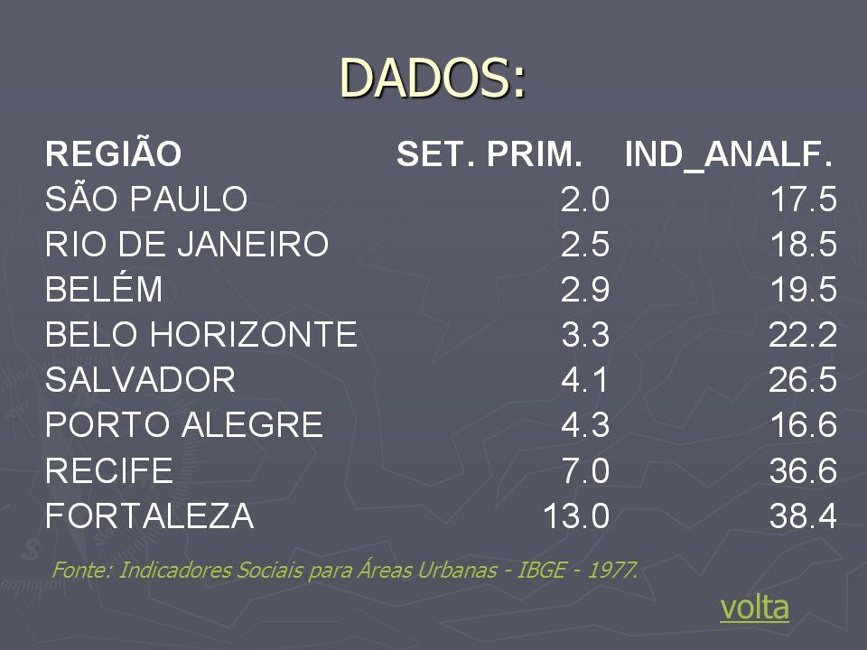 DADOS: Fonte: Indicadores Sociais para Áreas Urbanas - IBGE - 1977. volta