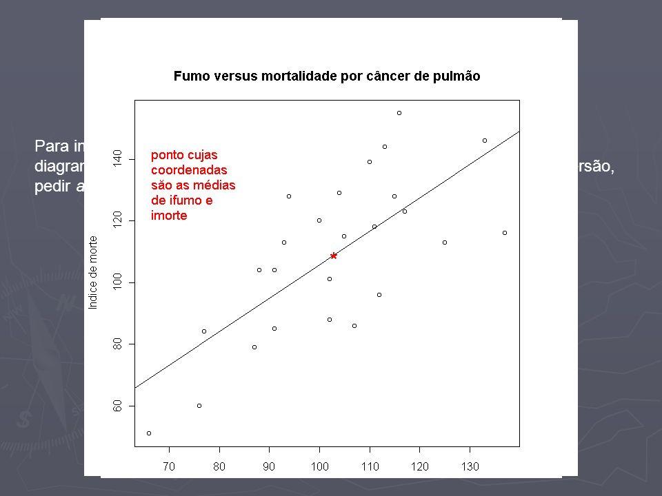Gráfico da reta obtida Para inserir o gráfico da reta obtida no ajuste de mínimos quadrados no diagrama de dispersão dos pontos, basta, após obter o diagrama de dispersão, pedir abline(reta$coefficients)