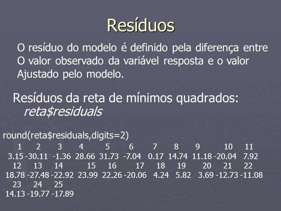 Resíduos Resíduos da reta de mínimos quadrados: reta$residuals round(reta$residuals,digits=2) 1 2 3 4 5 6 7 8 9 10 11 3.15 -30.11 -1.36 28.66 31.73 -7.04 0.17 14.74 11.18 -20.04 7.92 12 13 14 15 16 17 18 19 20 21 22 18.78 -27.48 -22.92 23.99 22.26 -20.06 4.24 5.82 3.69 -12.73 -11.08 23 24 25 14.13 -19.77 -17.89 O resíduo do modelo é definido pela diferença entre O valor observado da variável resposta e o valor Ajustado pelo modelo.