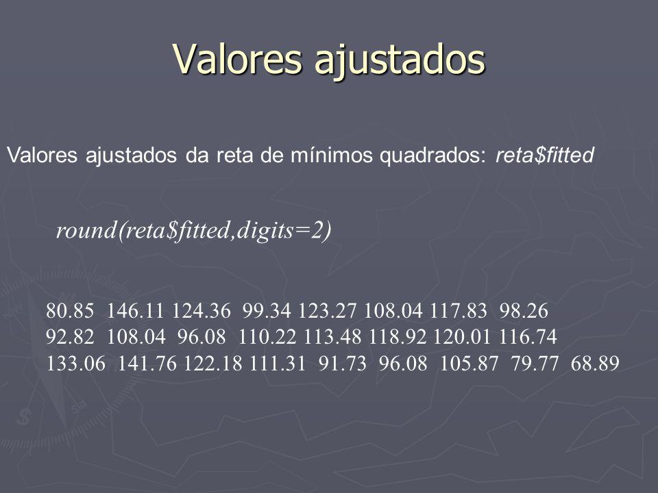 Valores ajustados Valores ajustados da reta de mínimos quadrados: reta$fitted round(reta$fitted,digits=2) 80.85 146.11 124.36 99.34 123.27 108.04 117.83 98.26 92.82 108.04 96.08 110.22 113.48 118.92 120.01 116.74 133.06 141.76 122.18 111.31 91.73 96.08 105.87 79.77 68.89