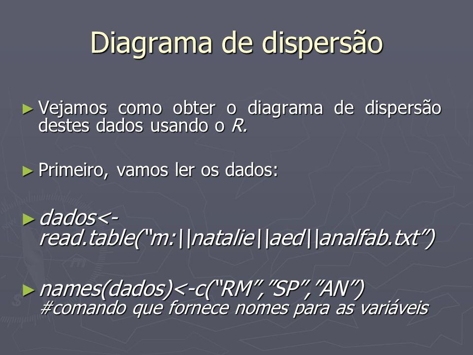 Diagrama de dispersão Vejamos como obter o diagrama de dispersão destes dados usando o R. Vejamos como obter o diagrama de dispersão destes dados usan