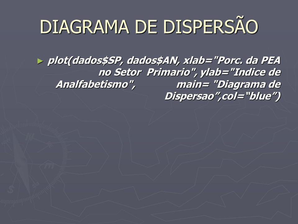 DIAGRAMA DE DISPERSÃO plot(dados$SP, dados$AN, xlab= Porc.