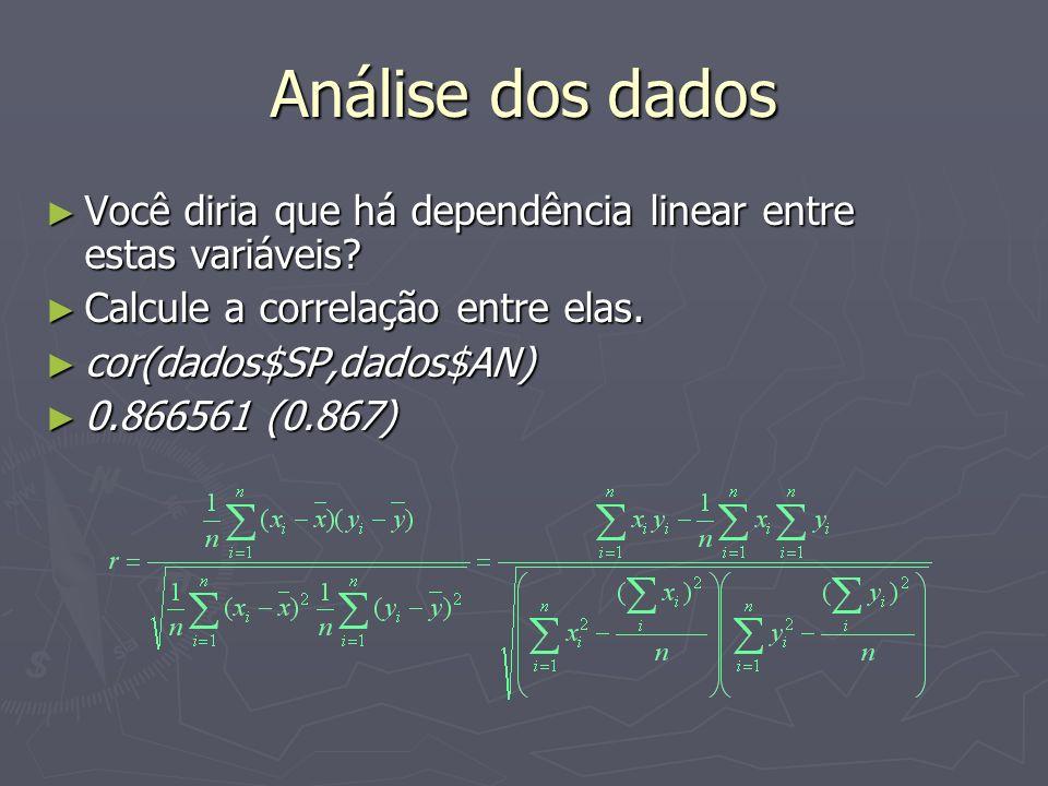 Análise dos dados Você diria que há dependência linear entre estas variáveis.