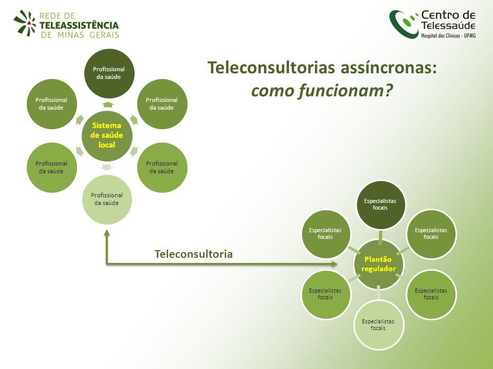 Teleconsultoria Sistema de saúde local Profissional da saúde Plantão regulador Especialistas focais Teleconsultorias assíncronas: como funcionam?