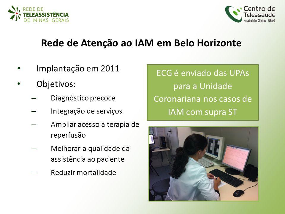 Rede de Atenção ao IAM em Belo Horizonte Implantação em 2011 Objetivos: – Diagnóstico precoce – Integração de serviços – Ampliar acesso a terapia de r