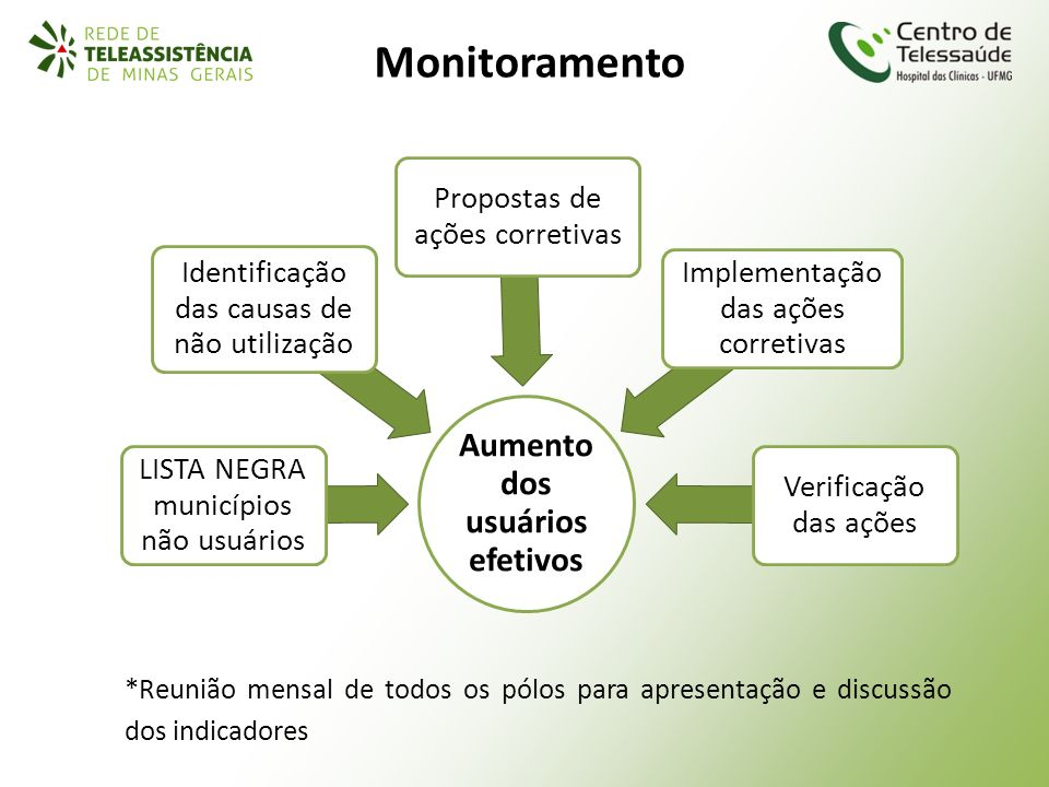 Monitoramento Aumento dos usuários efetivos LISTA NEGRA municípios não usuários Identificação das causas de não utilização Propostas de ações corretiv