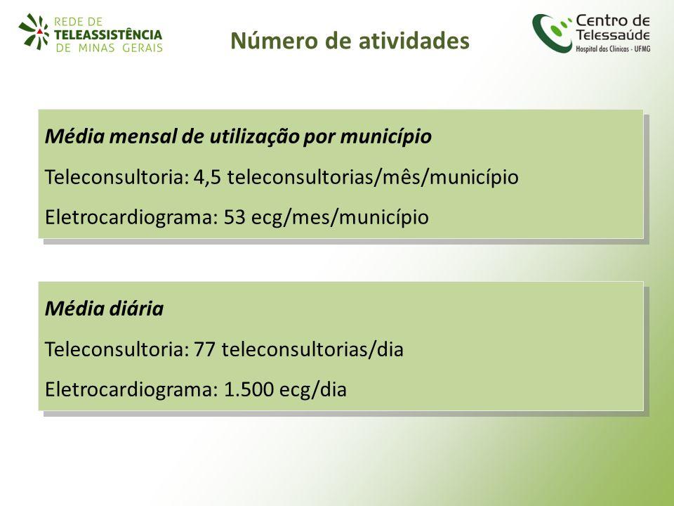 Média mensal de utilização por município Teleconsultoria: 4,5 teleconsultorias/mês/município Eletrocardiograma: 53 ecg/mes/município Média mensal de u