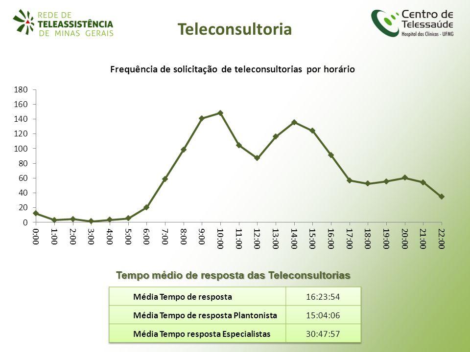 Teleconsultoria Tempo médio de resposta das Teleconsultorias