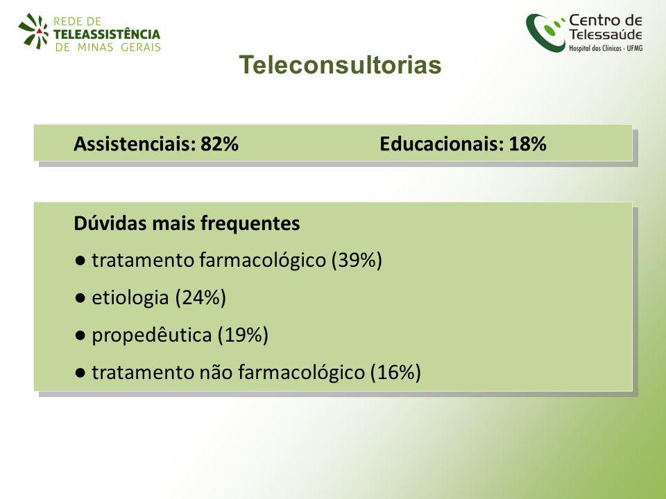 Teleconsultorias Dúvidas mais frequentes tratamento farmacológico (39%) etiologia (24%) propedêutica (19%) tratamento não farmacológico (16%) Dúvidas