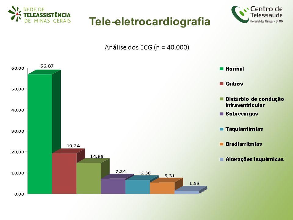Tele-eletrocardiografia Análise dos ECG (n = 40.000)
