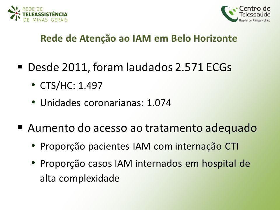 Rede de Atenção ao IAM em Belo Horizonte Desde 2011, foram laudados 2.571 ECGs CTS/HC: 1.497 Unidades coronarianas: 1.074 Aumento do acesso ao tratame
