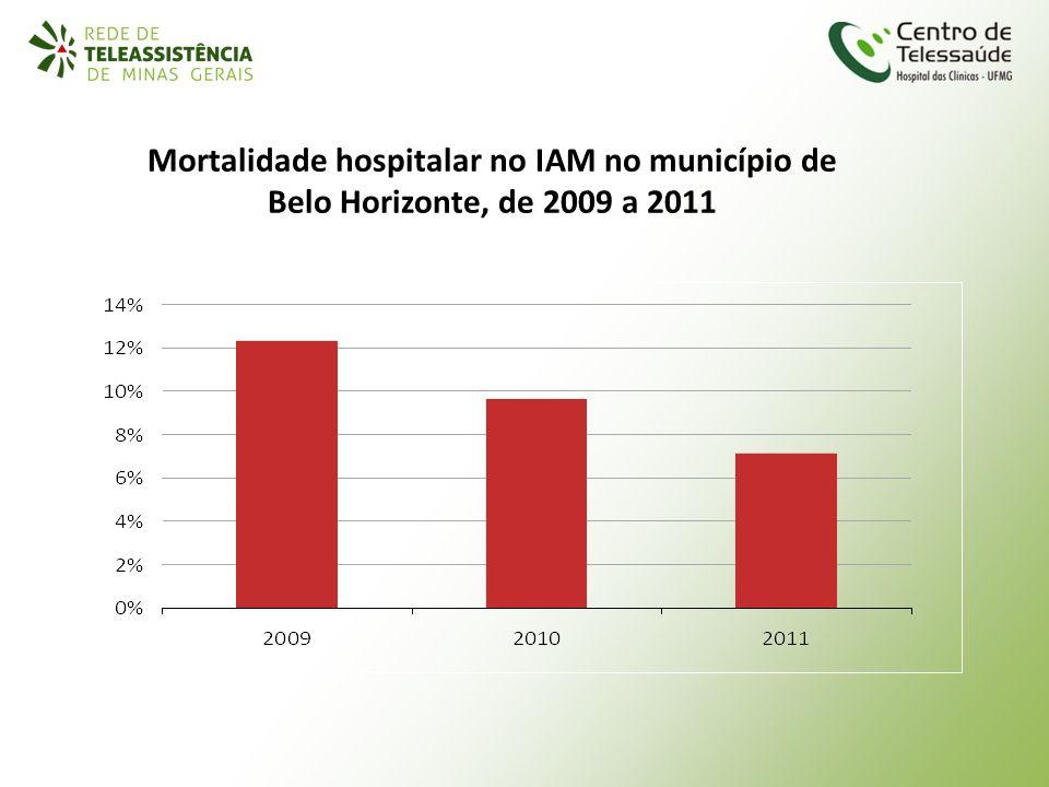 Mortalidade hospitalar no IAM no município de Belo Horizonte, de 2009 a 2011