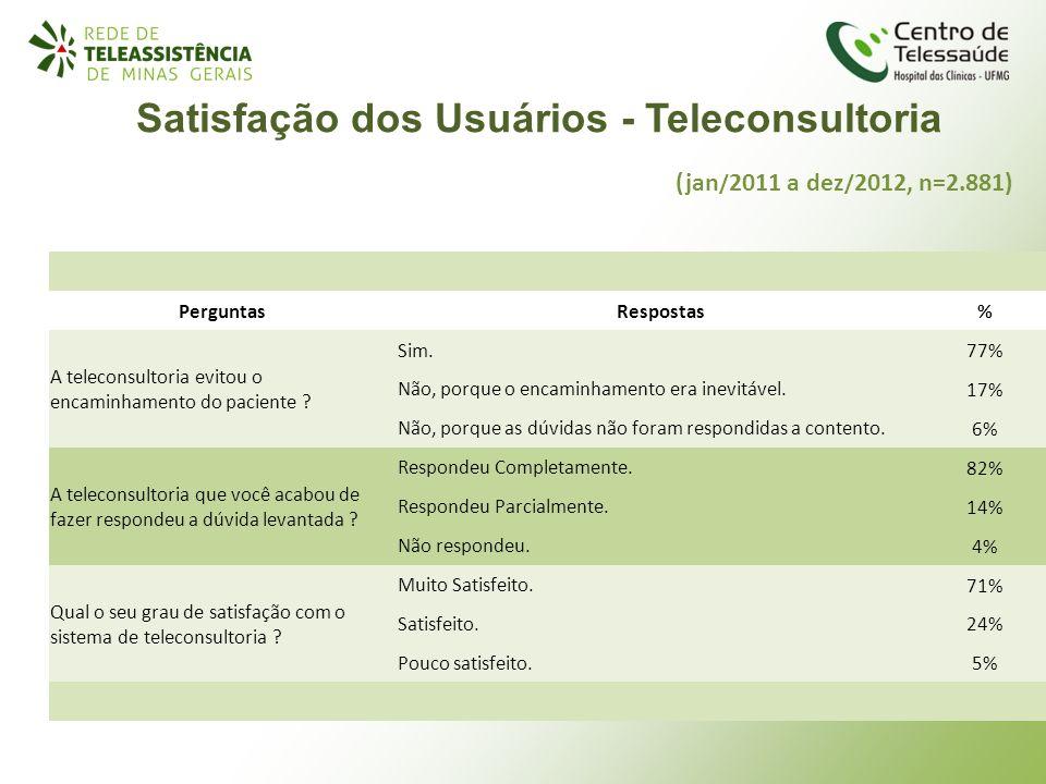 (jan / 2011 a dez / 2012, n=2.881) PerguntasRespostas% A teleconsultoria evitou o encaminhamento do paciente ? Sim. 77% Não, porque o encaminhamento e