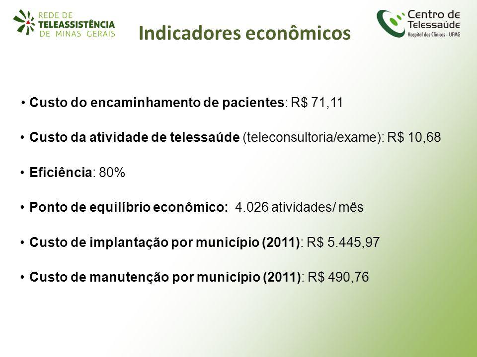 Custo do encaminhamento de pacientes: R$ 71,11 Custo da atividade de telessaúde (teleconsultoria/exame): R$ 10,68 Eficiência: 80% Ponto de equilíbrio