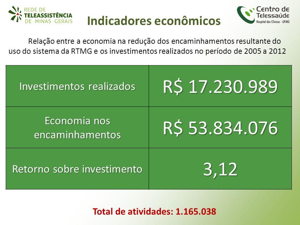 Total de atividades: 1.165.038 Investimentos realizados R$ 17.230.989 Economia nos encaminhamentos R$ 53.834.076 Retorno sobre investimento 3,12 Relaç