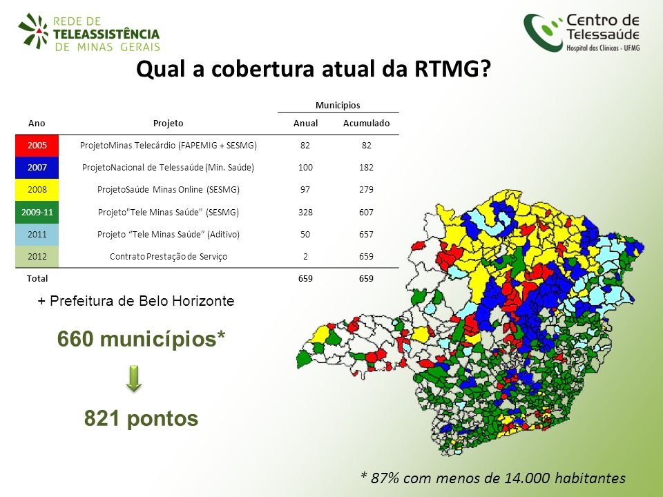 Qual a cobertura atual da RTMG? 660 municípios* 821 pontos + Prefeitura de Belo Horizonte Municipios AnoProjetoAnualAcumulado 2005ProjetoMinas Telecár