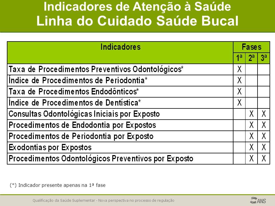 Qualificação da Saúde Suplementar - Nova perspectiva no processo de regulação Indicadores de Atenção à Saúde Linha do Cuidado Saúde Bucal (*) Indicado