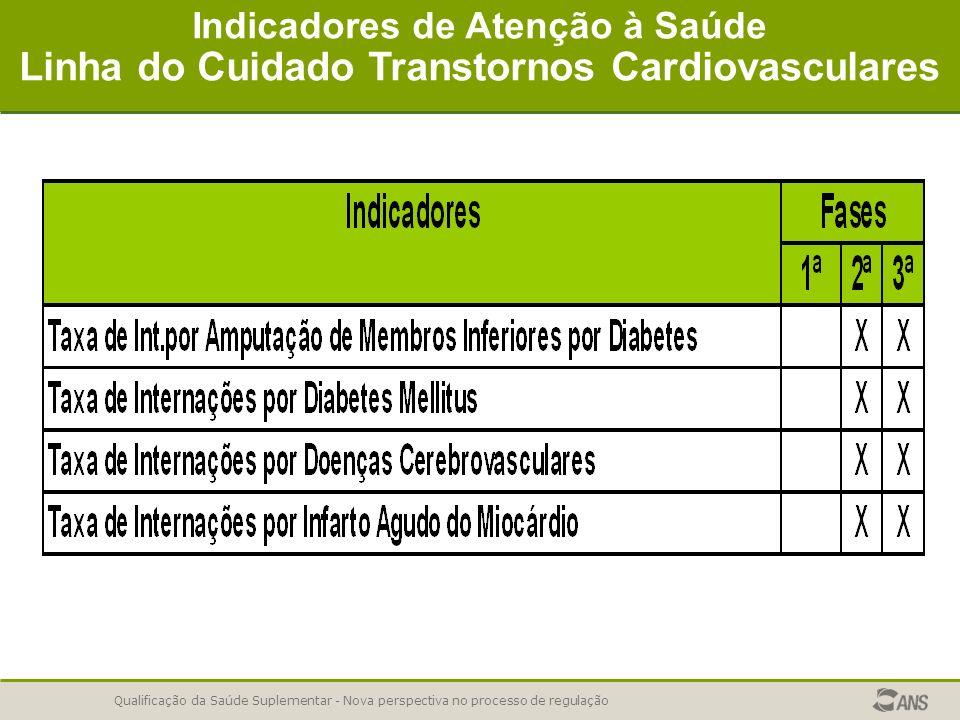 Qualificação da Saúde Suplementar - Nova perspectiva no processo de regulação Indicadores de Atenção à Saúde Linha do Cuidado Transtornos Cardiovascul