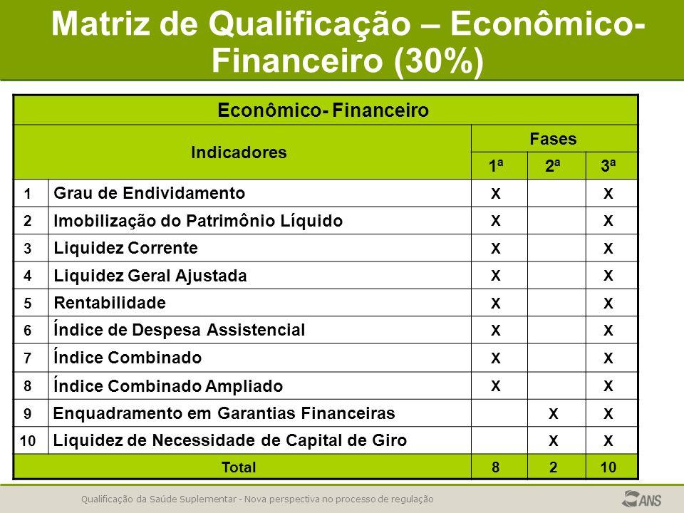 Qualificação da Saúde Suplementar - Nova perspectiva no processo de regulação Matriz de Qualificação – Econômico- Financeiro (30%) Econômico- Financei