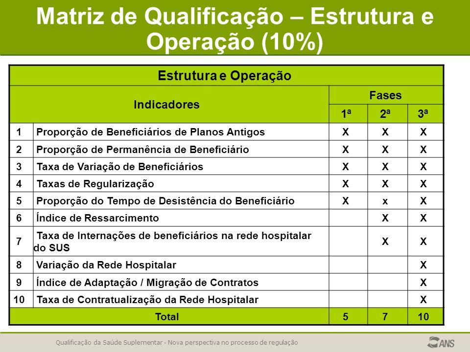Qualificação da Saúde Suplementar - Nova perspectiva no processo de regulação Matriz de Qualificação – Estrutura e Operação (10%) Estrutura e Operação