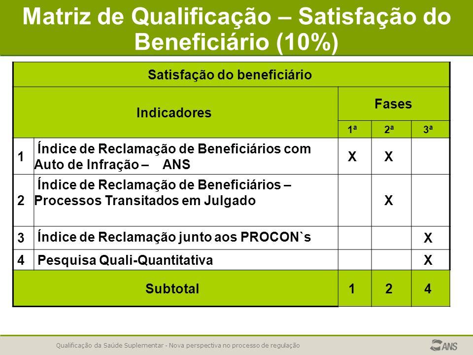 Qualificação da Saúde Suplementar - Nova perspectiva no processo de regulação Matriz de Qualificação – Satisfação do Beneficiário (10%) Satisfação do