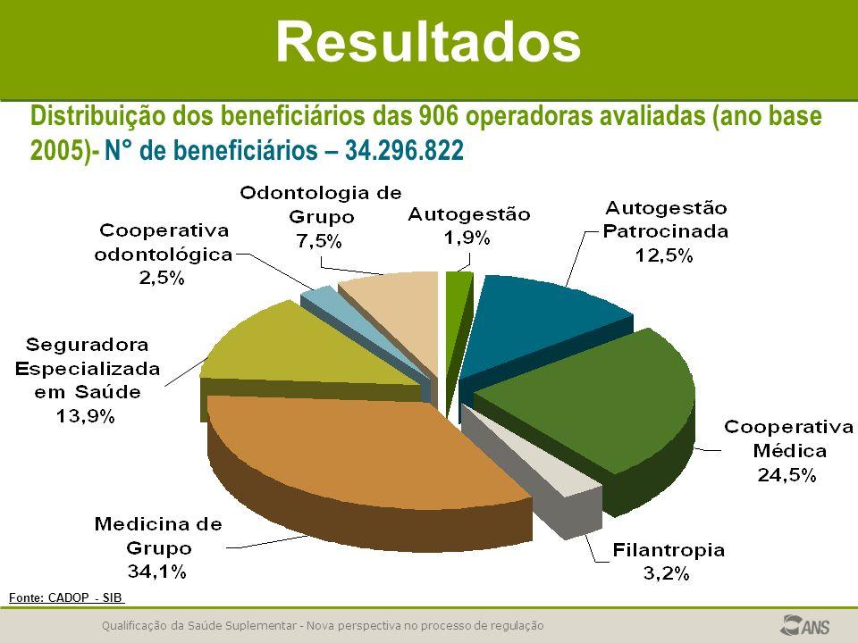 Qualificação da Saúde Suplementar - Nova perspectiva no processo de regulação Resultados Fonte: CADOP - SIB Distribuição dos beneficiários das 906 ope