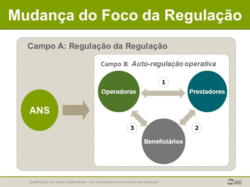 Qualificação da Saúde Suplementar - Nova perspectiva no processo de regulação Mudança do Foco da Regulação Campo A: Regulação da Regulação ANS Operado