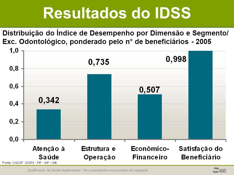 Qualificação da Saúde Suplementar - Nova perspectiva no processo de regulação Resultados do IDSS Distribuição do Índice de Desempenho por Dimensão e S