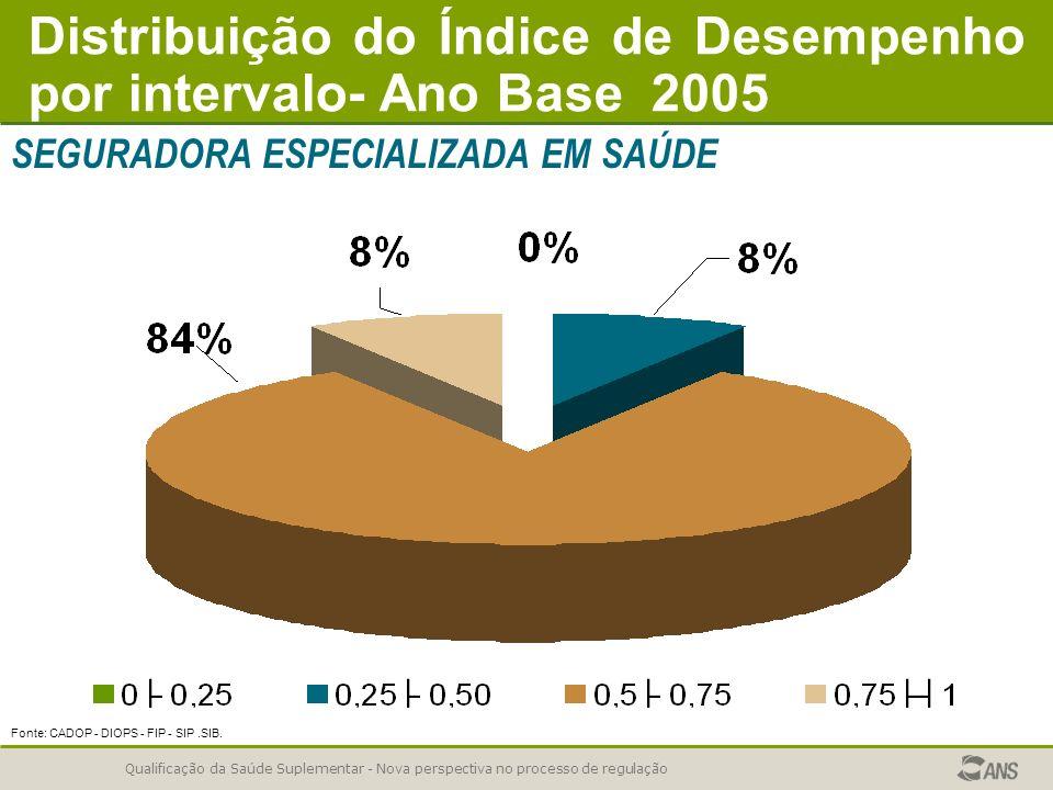 Qualificação da Saúde Suplementar - Nova perspectiva no processo de regulação Fonte: CADOP - DIOPS - FIP - SIP.SIB. Distribuição do Índice de Desempen