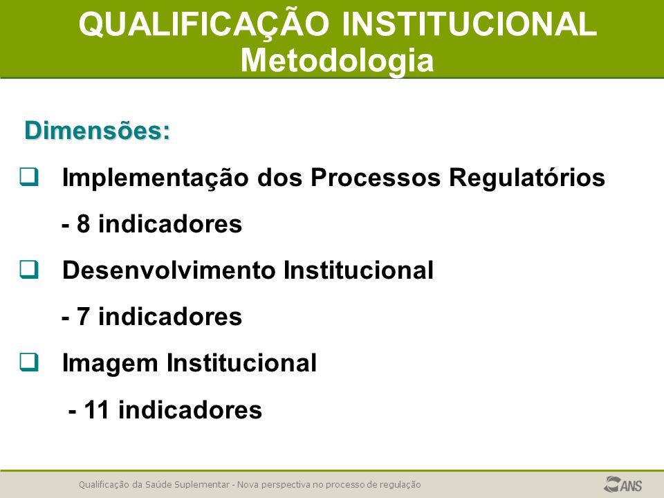 Qualificação da Saúde Suplementar - Nova perspectiva no processo de regulação QUALIFICAÇÃO INSTITUCIONAL Metodologia Dimensões: Implementação dos Proc