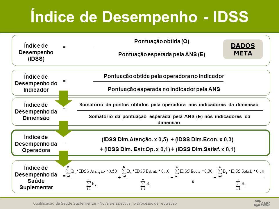 Qualificação da Saúde Suplementar - Nova perspectiva no processo de regulação Índice de Desempenho - IDSS Índice de Desempenho da Operadora (IDSS Dim.