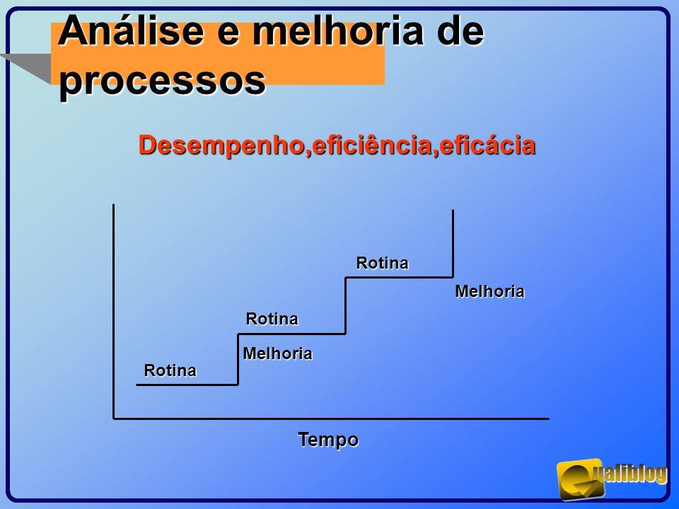 Análise e melhoria de processos Desempenho,eficiência,eficácia Rotina Rotina Rotina Melhoria Melhoria Tempo